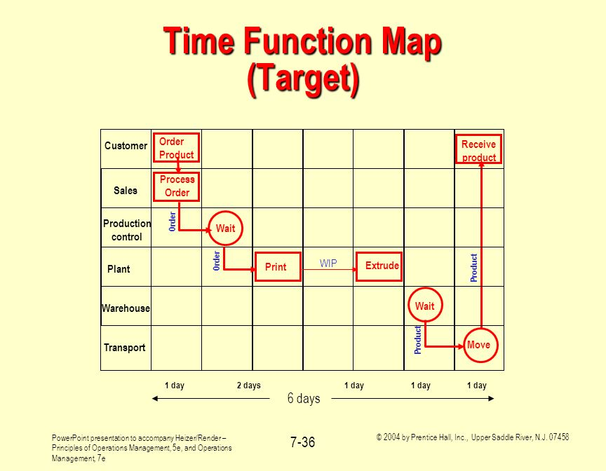 Time Function Map (Target)