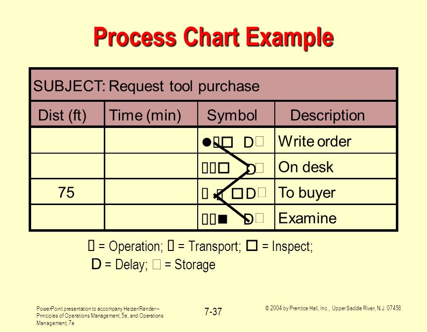 Process Chart Example SUBJECT: Request tool purchase Dist (ft)