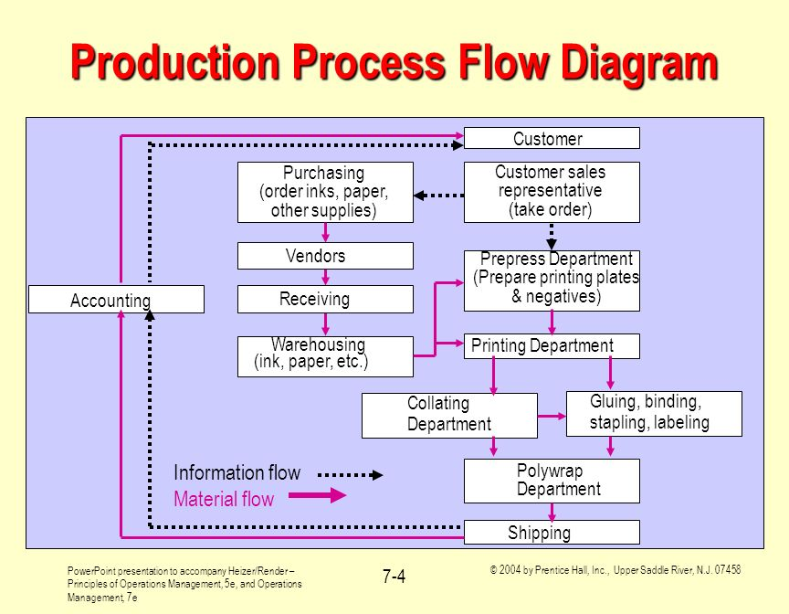 Production Process Flow Diagram