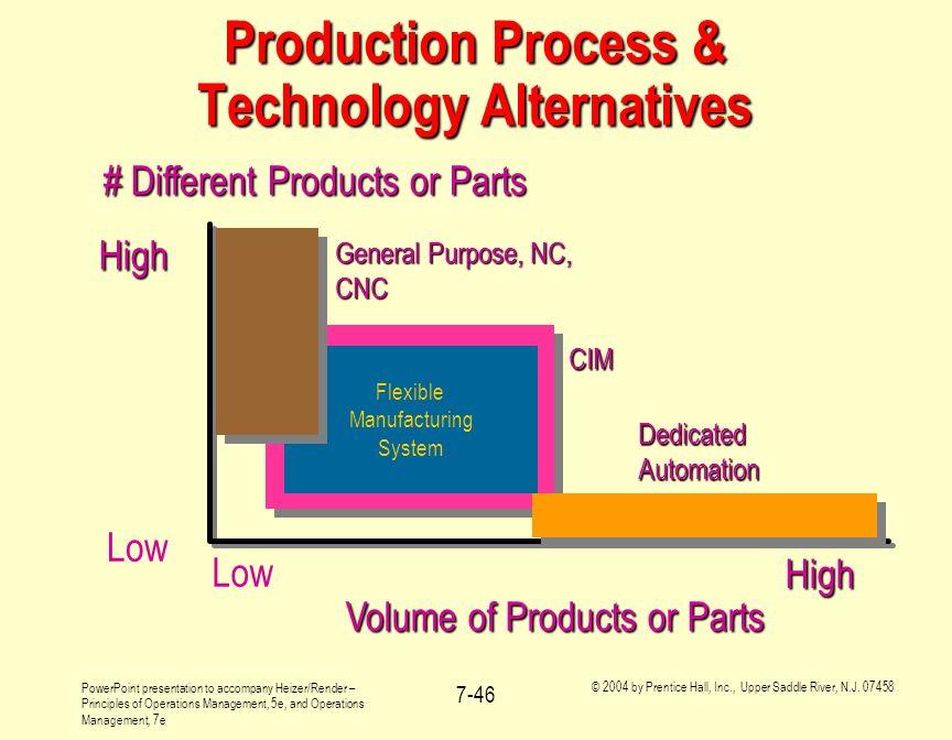 Production Process & Technology Alternatives