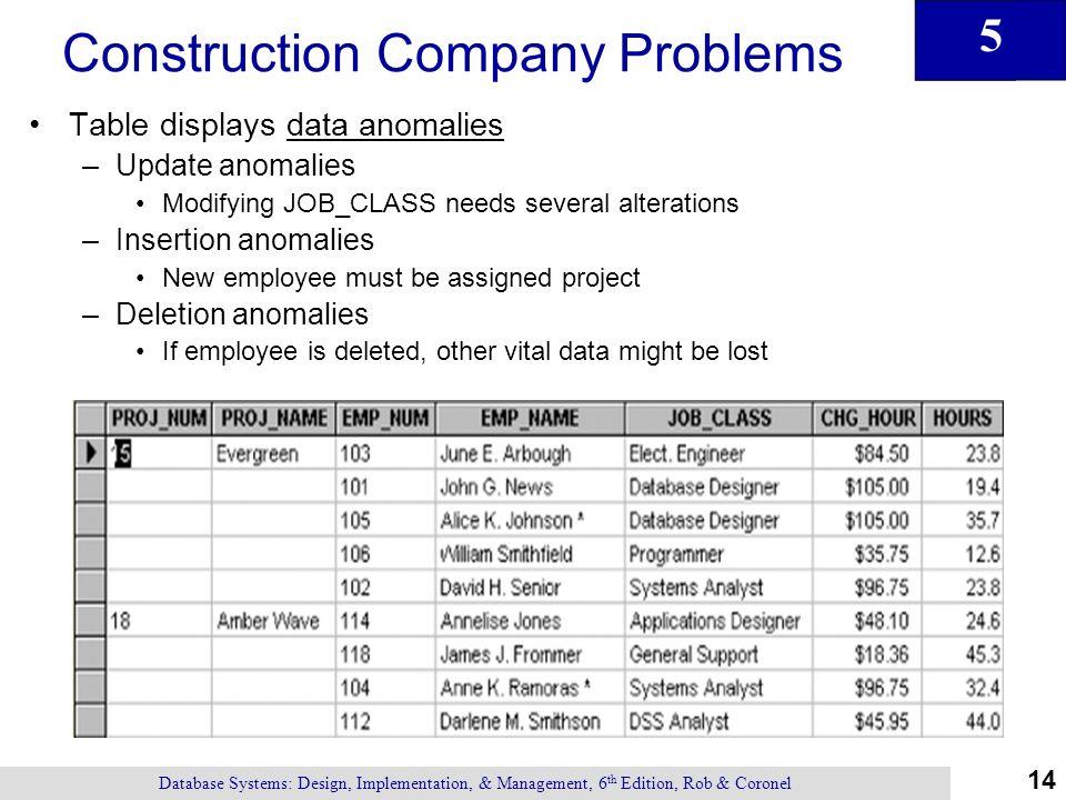 Construction Management Database : Text original presentations ppt download