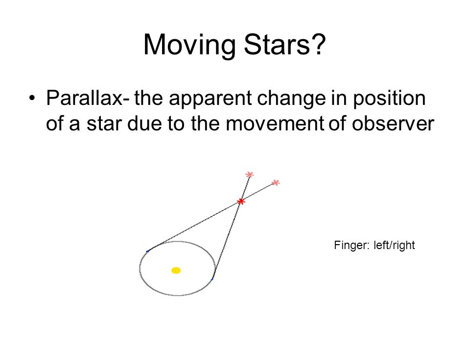 Moving Stars. Parallax- the apparent change in position of a star due to the movement of observer.