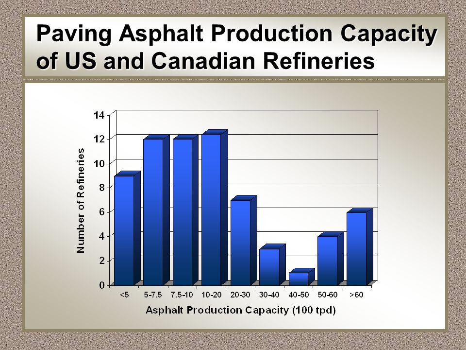 Paving Asphalt Production Capacity of US and Canadian Refineries