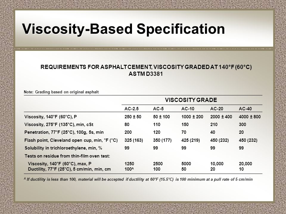 Viscosity-Based Specification