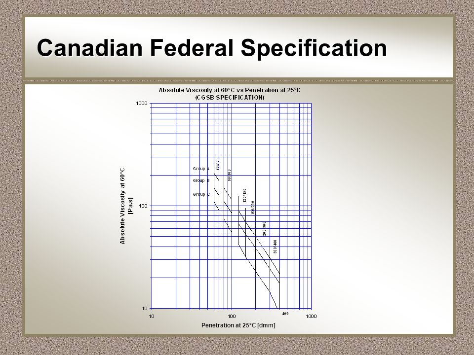 Canadian Federal Specification