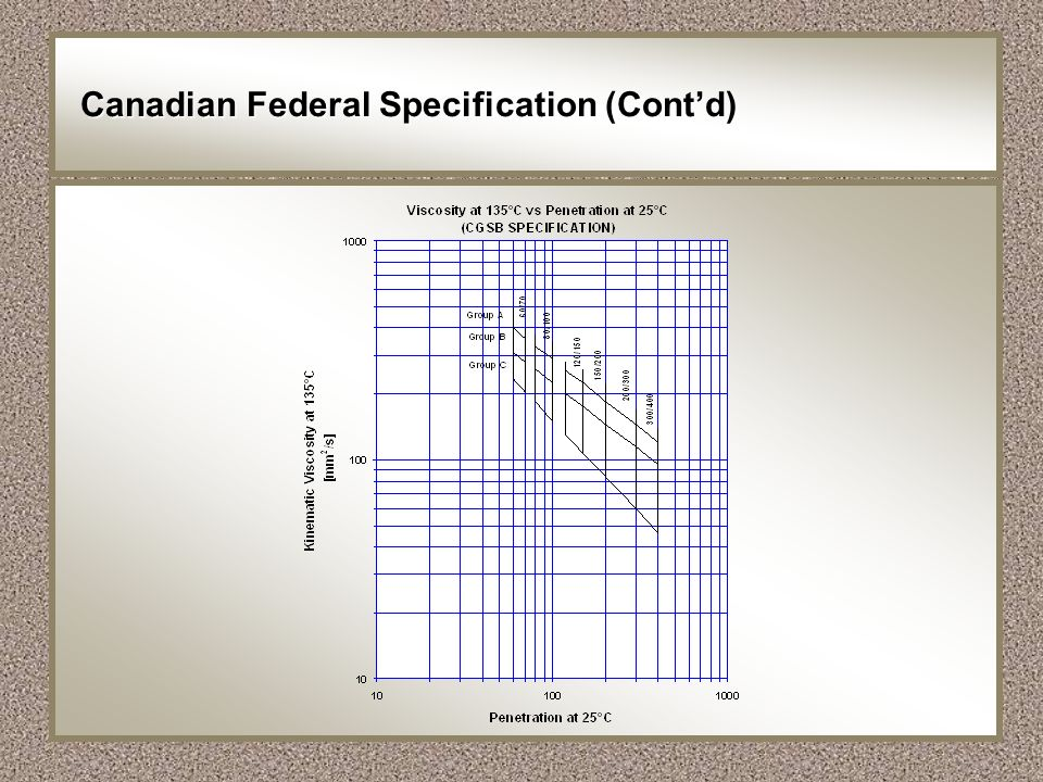 Canadian Federal Specification (Cont'd)