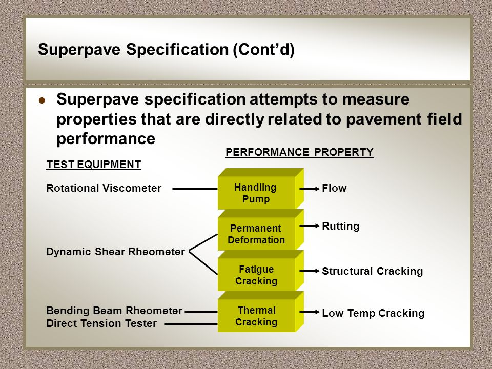 Superpave Specification (Cont'd)