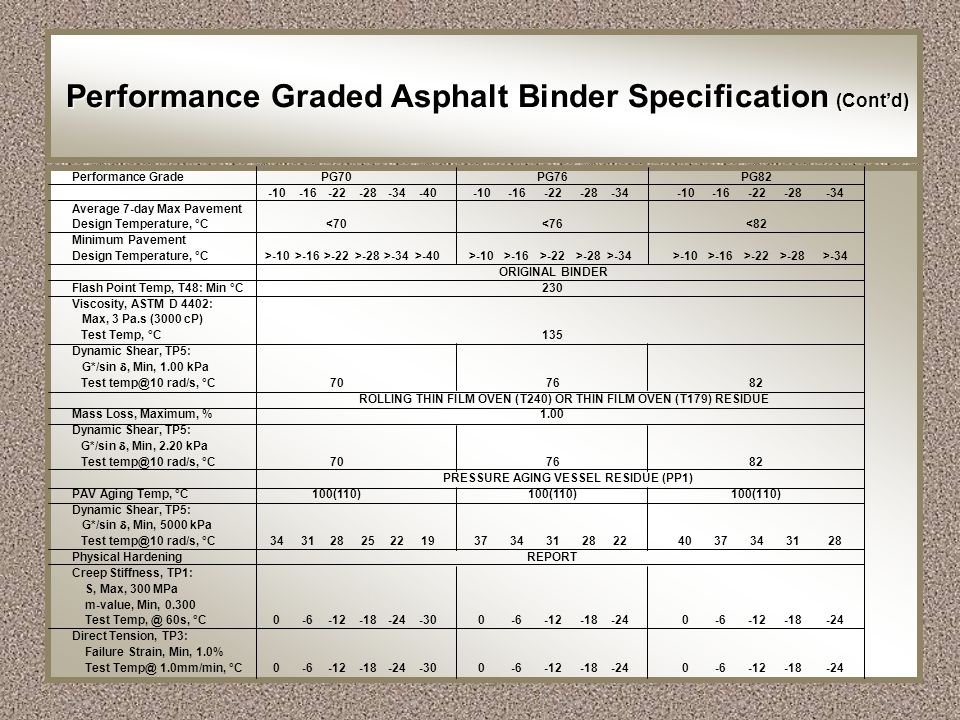 Performance Graded Asphalt Binder Specification (Cont'd)