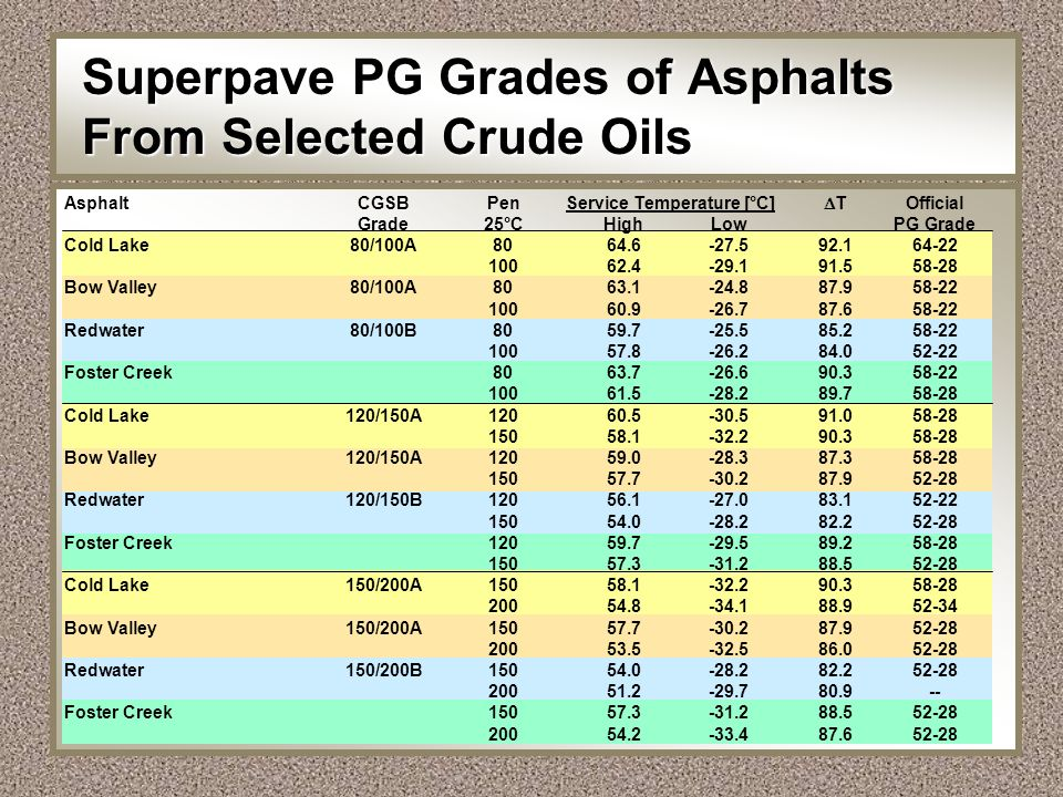 Superpave PG Grades of Asphalts From Selected Crude Oils