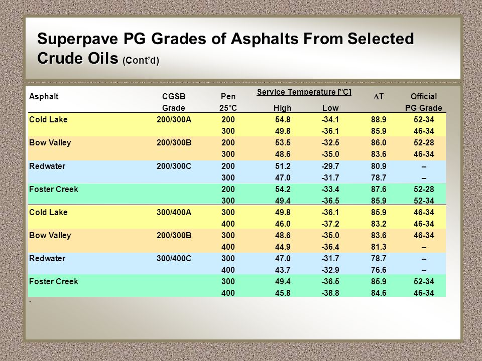 Superpave PG Grades of Asphalts From Selected Crude Oils (Cont'd)