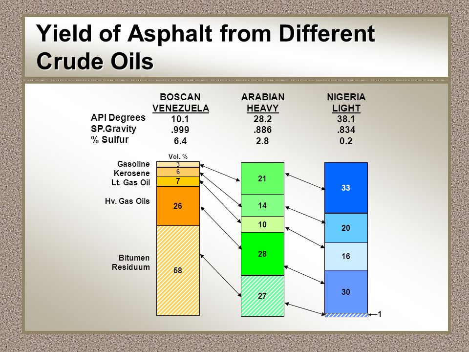 Yield of Asphalt from Different Crude Oils