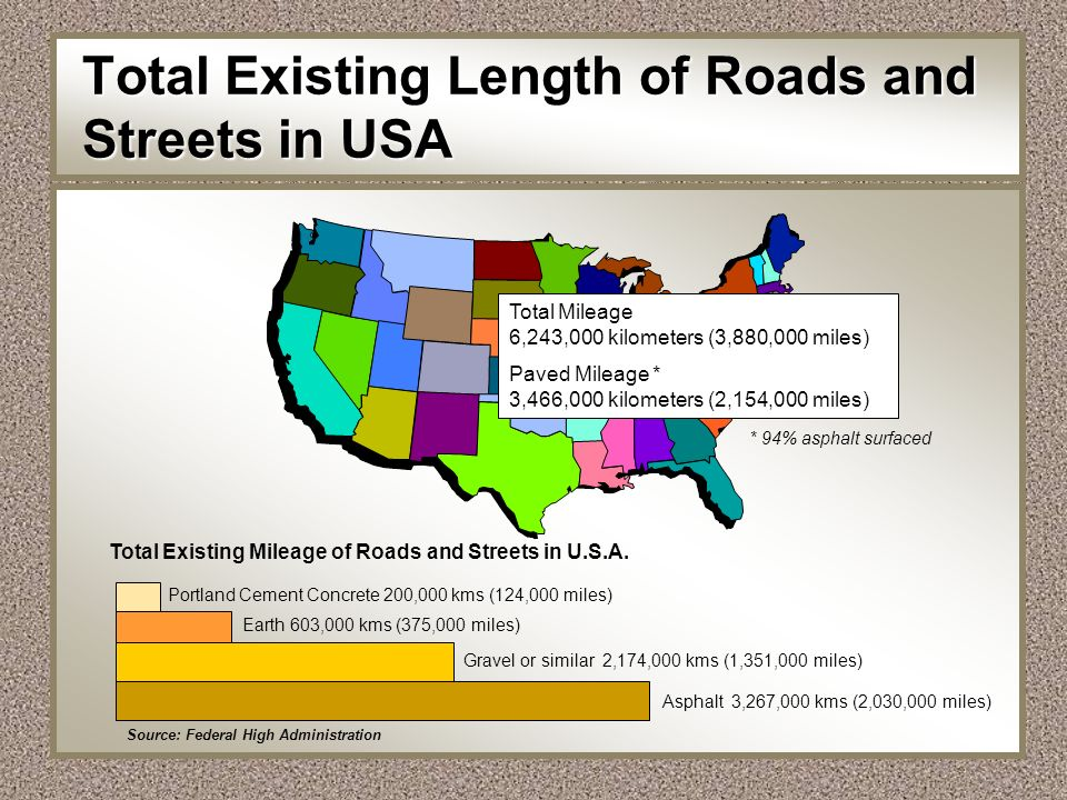Total Existing Length of Roads and Streets in USA