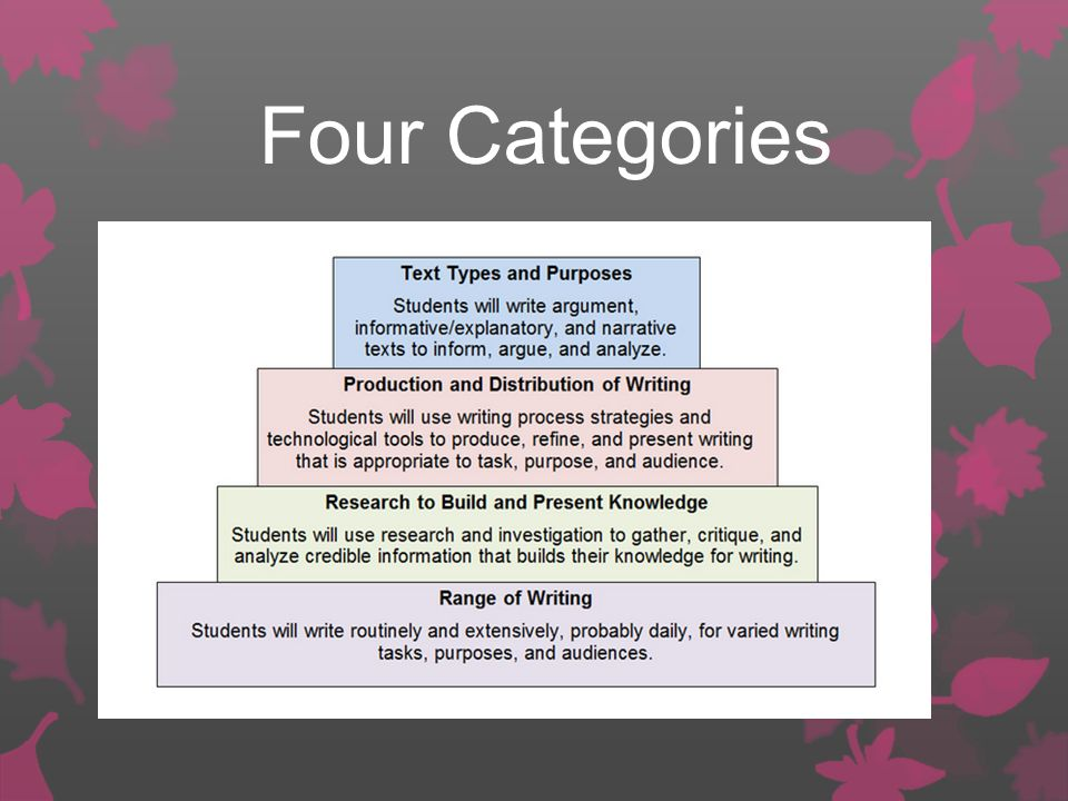 Four Categories These are not meant to be taught in order. They constantly overlap