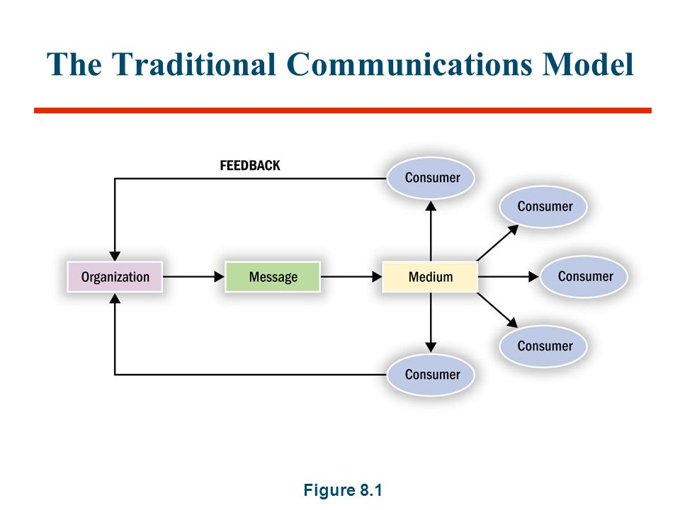 traditional communication