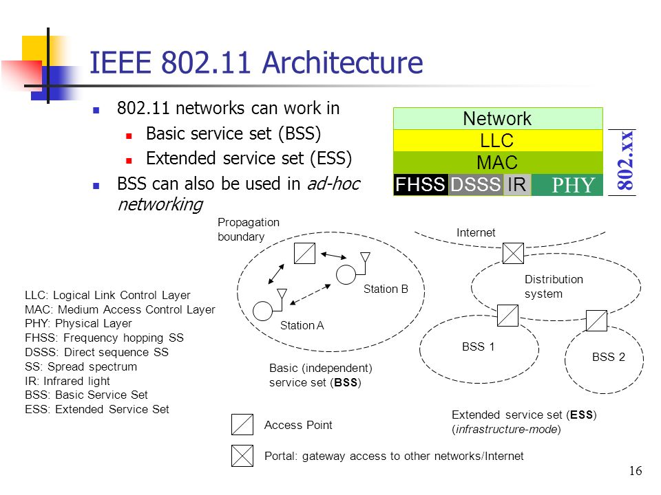 S telecommunication systems ppt download for Ieee 802 11 architecture