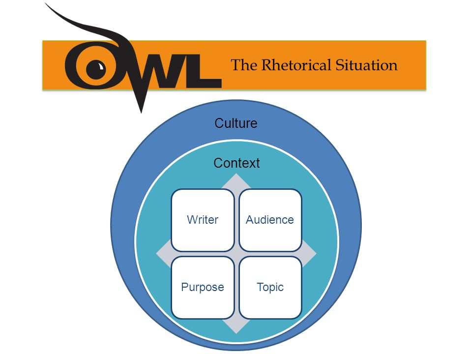 rhetorical situations About the rhetorical situation the rhetorical situation is one of the most fundamental and useful concepts we offer our students in engl 015 or engl 202.