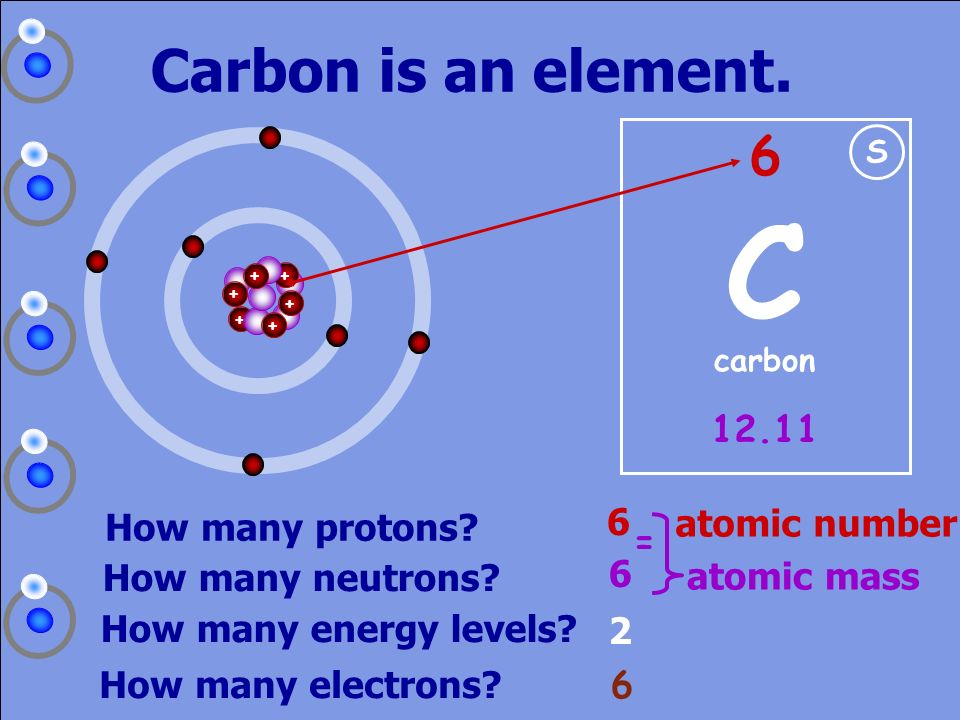 C Carbon is an element atomic number How many protons = 6
