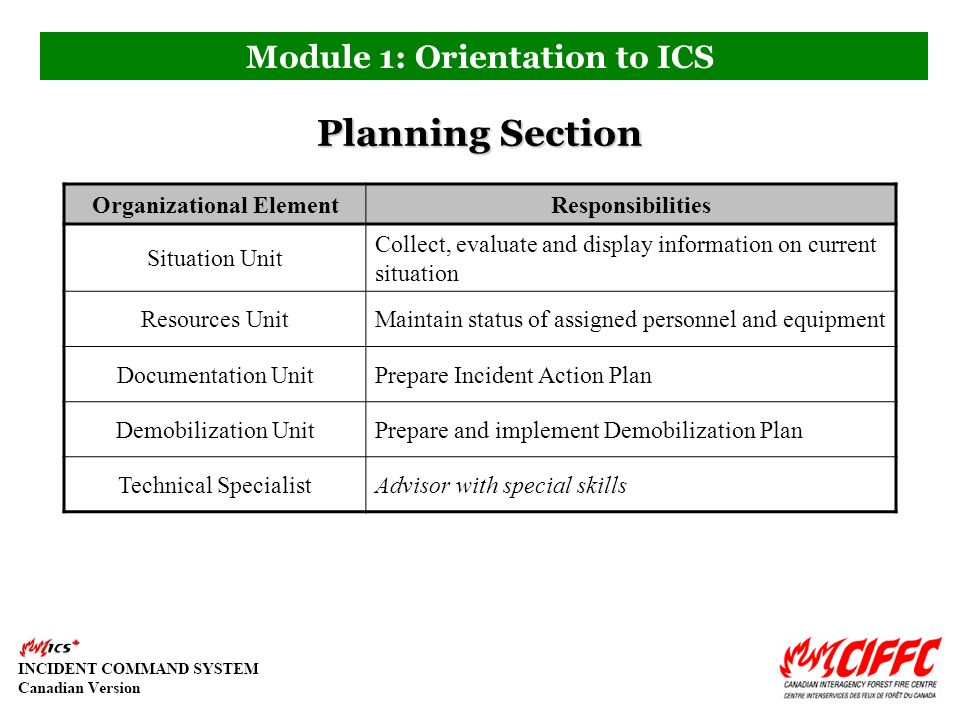 Module 1: Orientation To Ics - Ppt Video Online Download