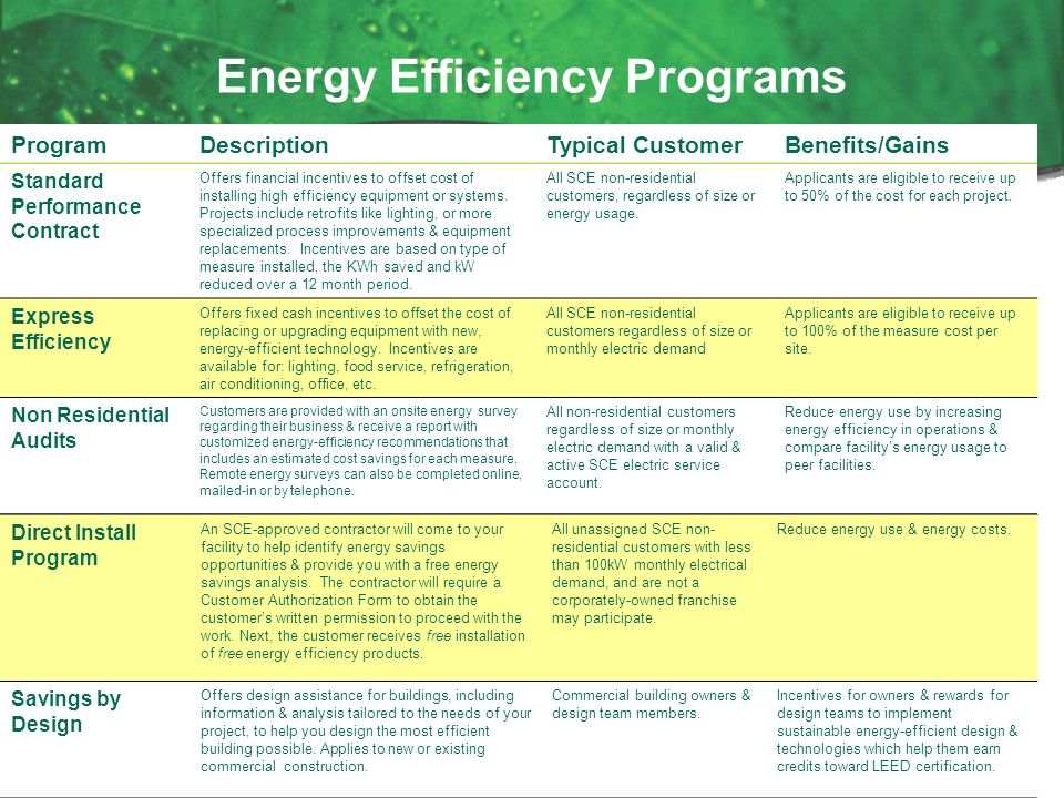 Boma gla southern california edison ppt download for Energy conservation facts