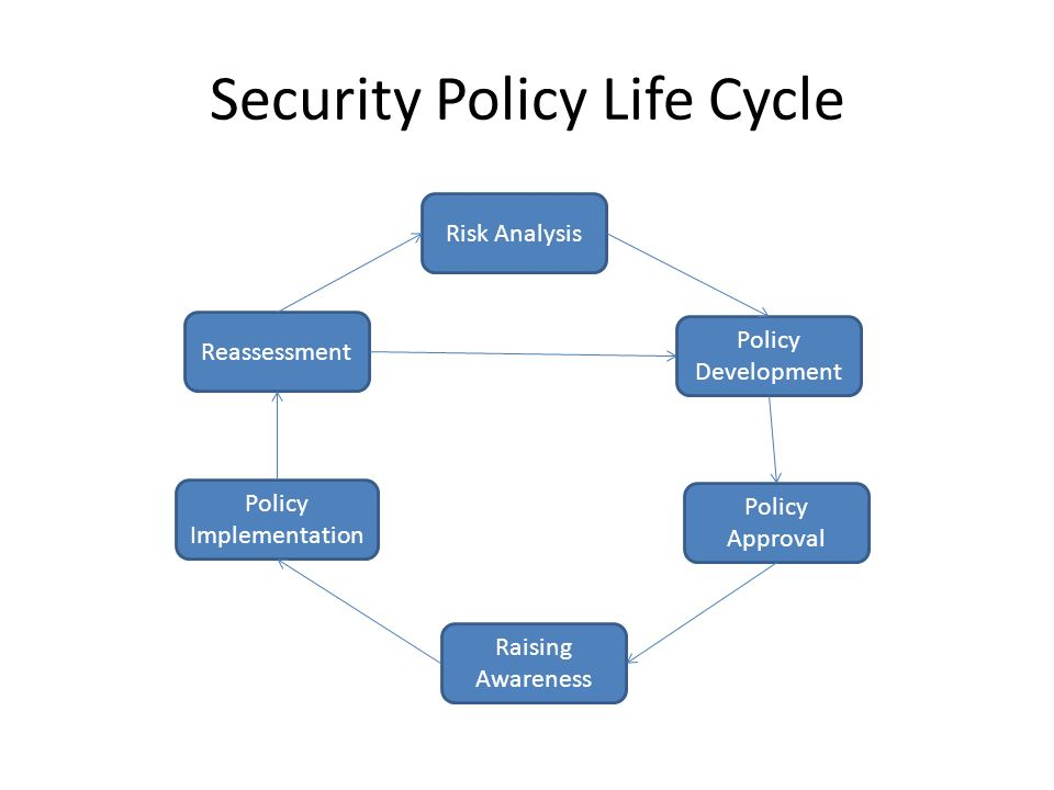 Security+Policy+Life+Cycle security policy security policy life cycle