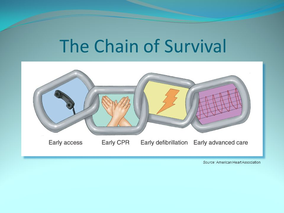 When to help bls update for emds ppt video online download 5 the chain of survival source american heart association toneelgroepblik Gallery