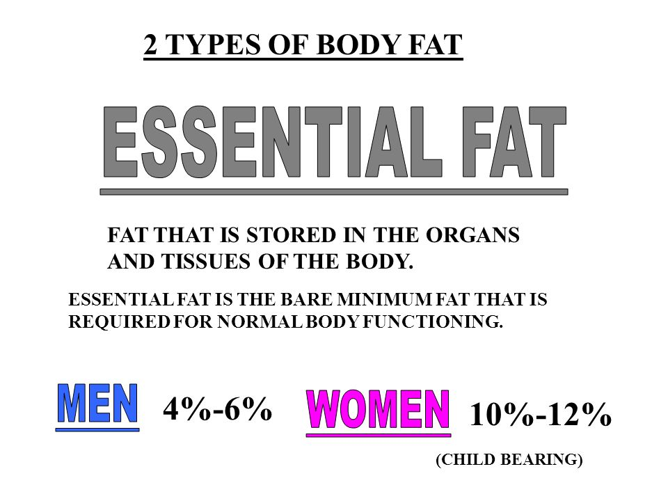 ESSENTIAL FAT MEN 4%-6% WOMEN 10%-12% 2 TYPES OF BODY FAT