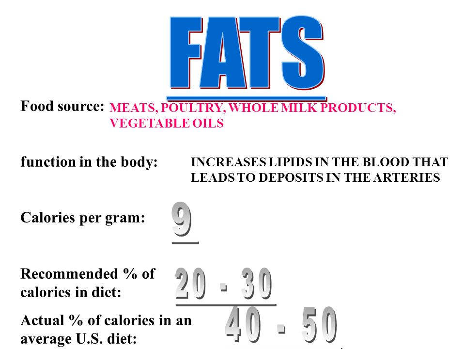 FATS Food source: function in the body: