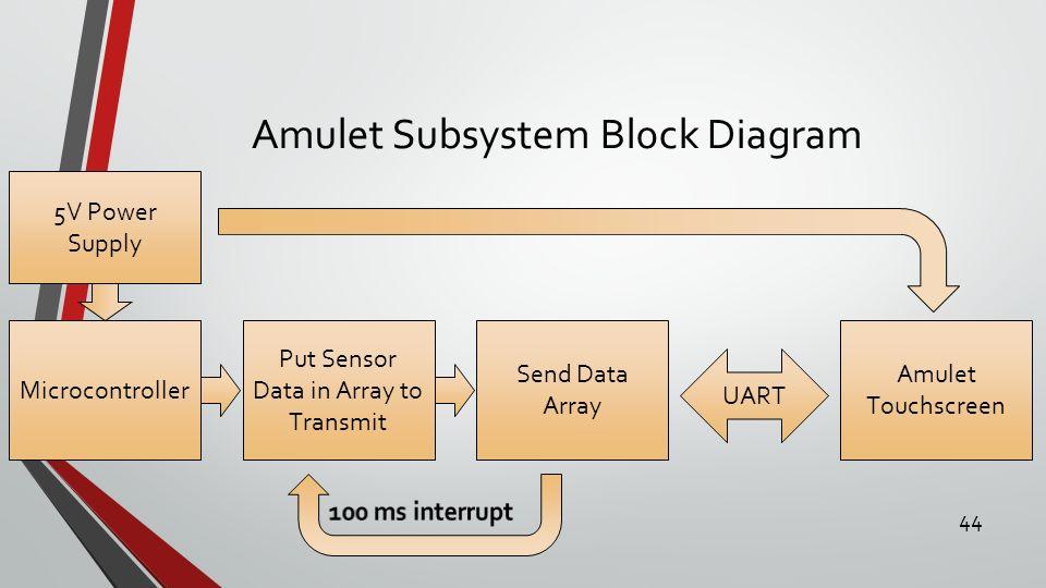 Amulet+Subsystem+Bl0ck+Diagram advisor professor steven gutschlag ahmed albitar john gertie wiring diagram atos prime scribd at love-stories.co