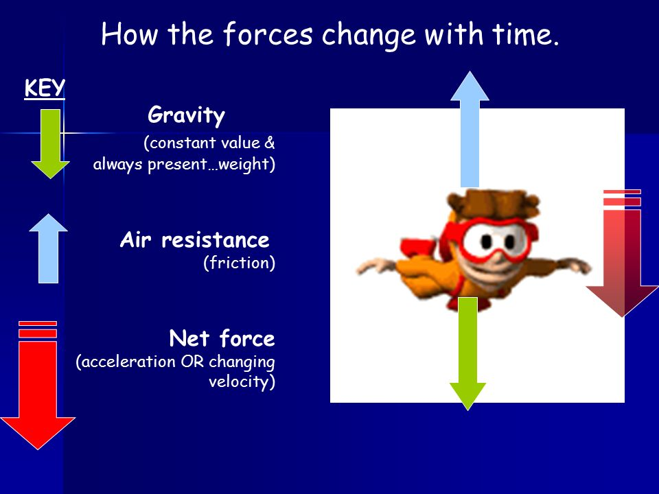 How the forces change with time.