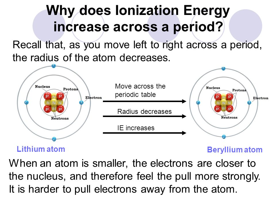 Why does Ionization Energy increase across a period