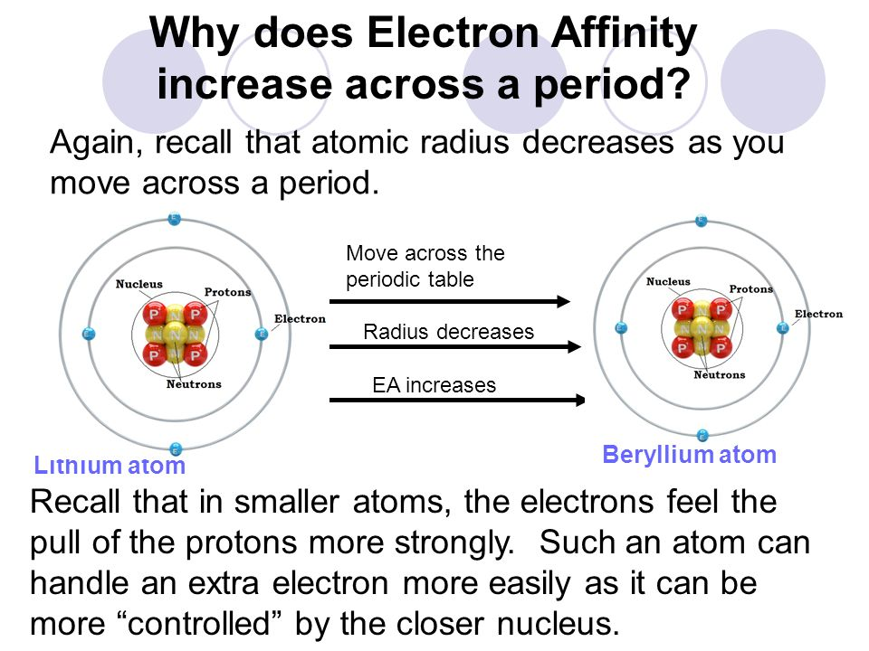 Why does Electron Affinity increase across a period
