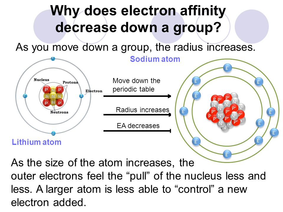 Why does electron affinity