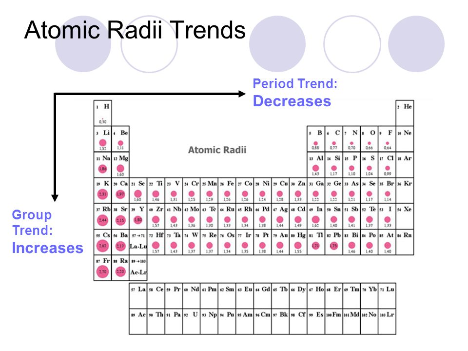 5 atomic radii trends period trend decreases group trend increases - Define Periodic Table Atomic Radius