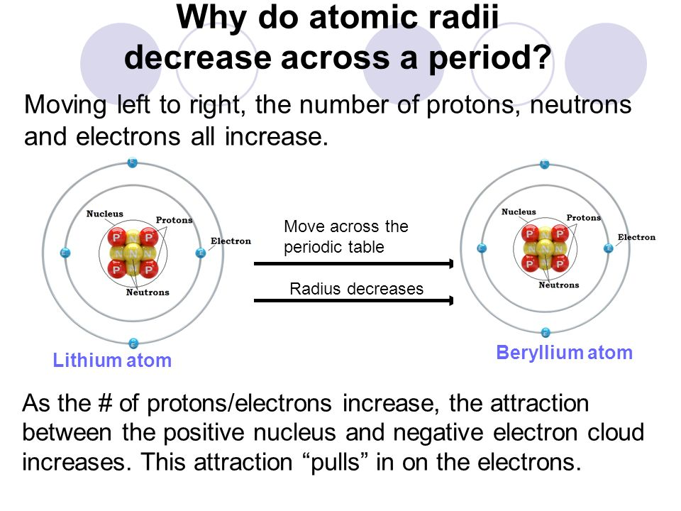 Why do atomic radii decrease across a period