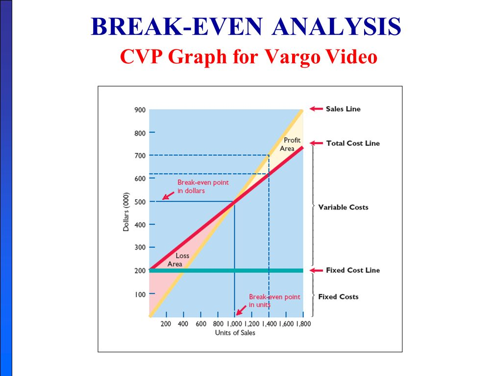 cvp analysis Cvp analysis is the technique that examines changes in profit in response to the  changes in sales volume costs and prices accountants often.