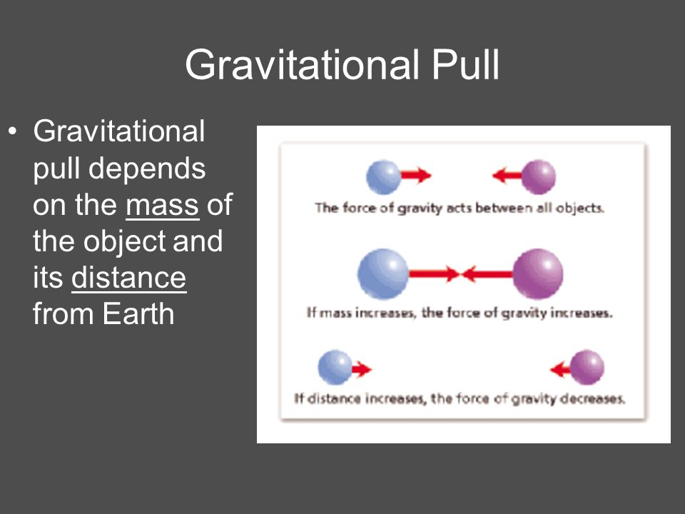 Gravitational Pull Gravitational pull depends on the mass of the object and its distance from Earth