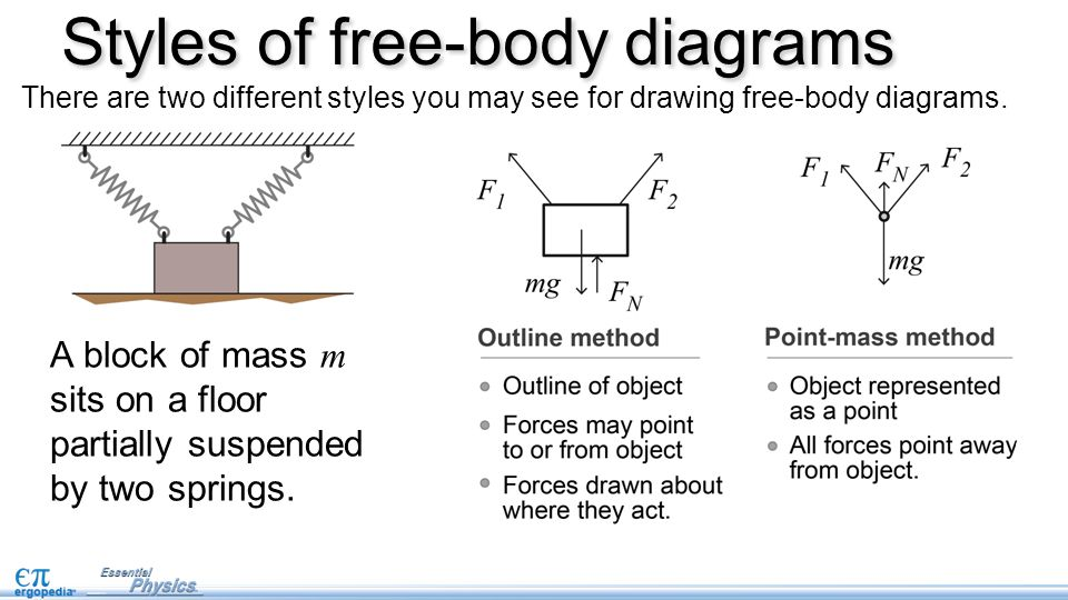 Free body diagrams pg 15 in nb ppt video online download styles of free body diagrams ccuart Choice Image