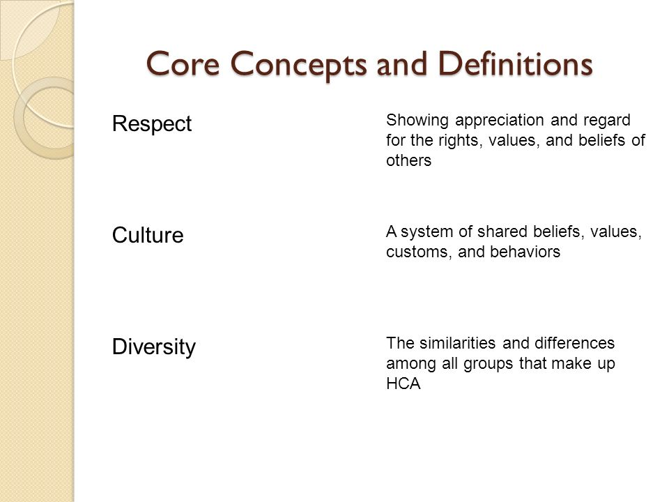 Core Concepts and Definitions