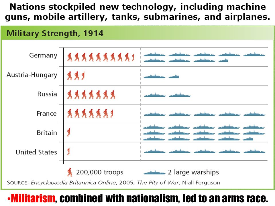 Militarism, combined with nationalism, led to an arms race.