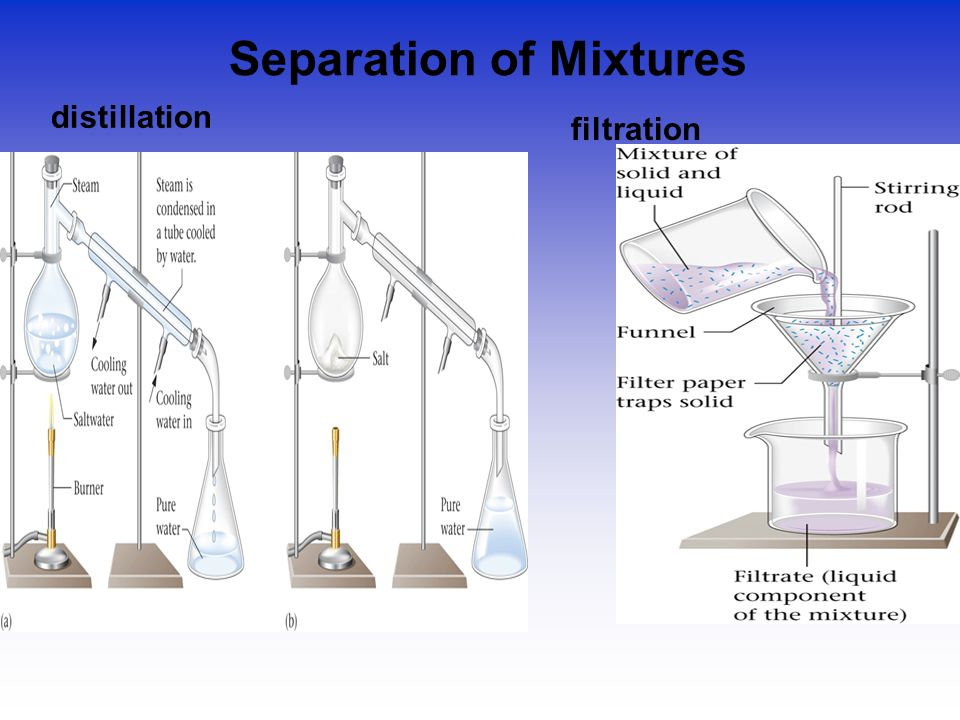 seperation of mixtures Kids learn about separating mixtures in chemistry including separation processes such as filtration, distillation, and the centrifuge.