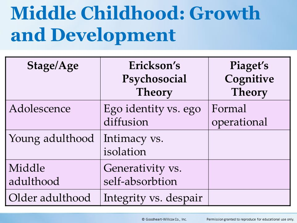 development from childhood to adulthood Adult development theory  cognitive development is the study of how people think and learn from childhood through adulthood it includes information processing,.