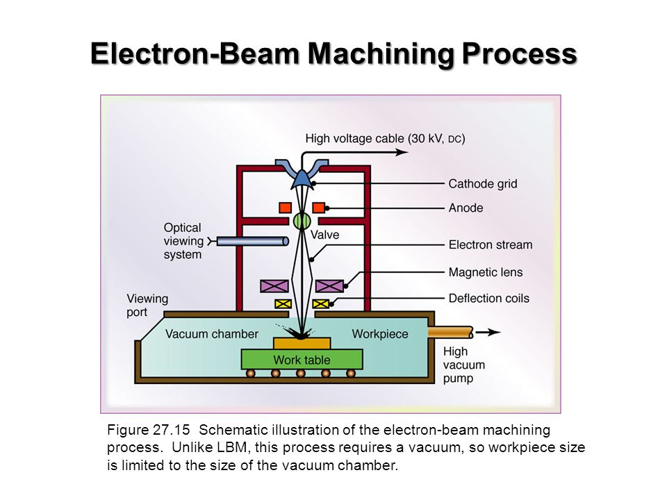 Magnificent Wire Edm Schematic Pictures Inspiration - Electrical ...