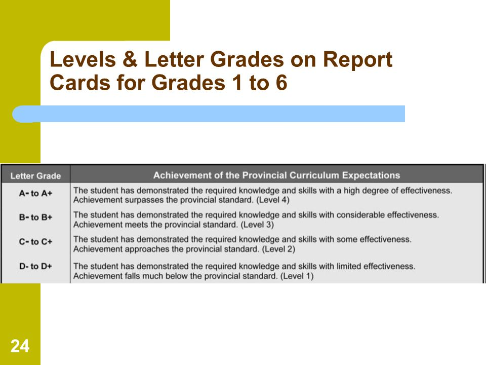 Levels & Letter Grades on Report Cards for Grades 1 to 6