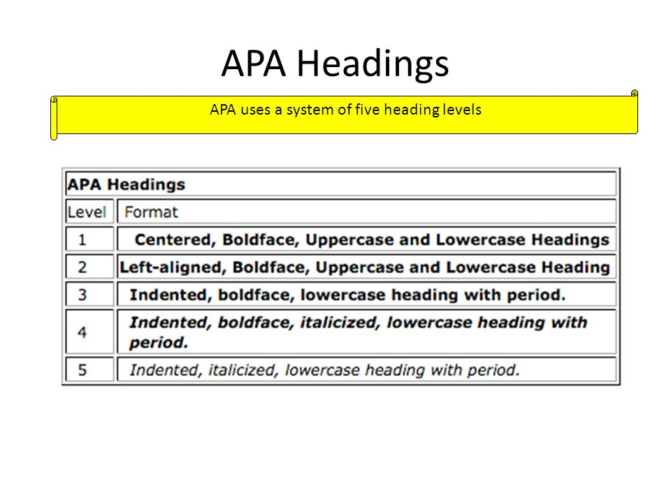 apa 6 essay headings The american psychological association recommends using times new roman size 12 font while the formatting requirements for your paper might vary depending upon your instructor's directions, your essay will most likely need to include a title page, abstract, introduction, body, conclusion, and reference sections.