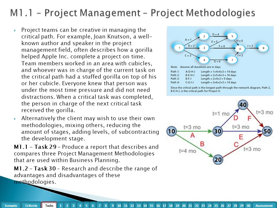 project management methodologies list Agile project management is a value-driven approach that enables project managers to deliver high-priority scaling agile methodologies across teams and projects.