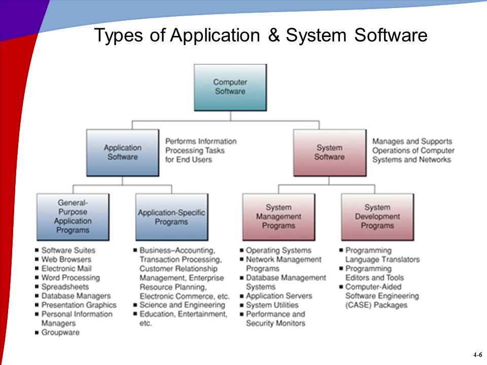 For All the Tech Freaks: Different Types of Application ...