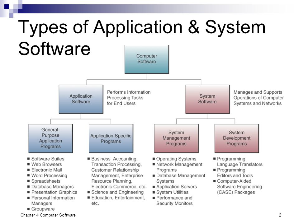 software and its types Types of computers download it is a type of computer used for software development, and other types of applications that require a moderate amount of.