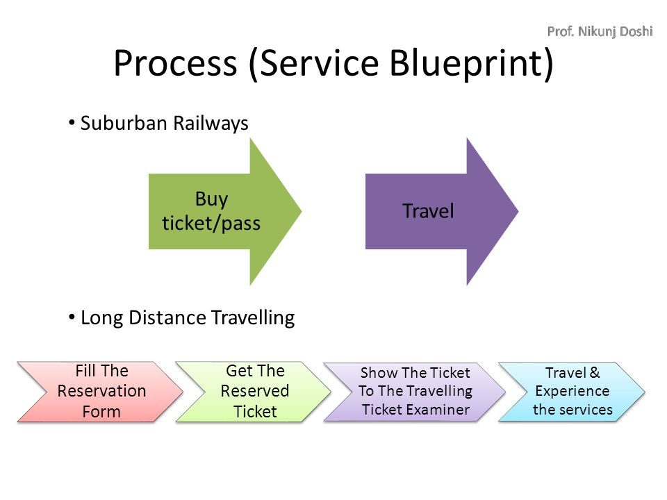 Chapter 6 transport marketing roadways best railways airlines process service blueprint malvernweather Gallery