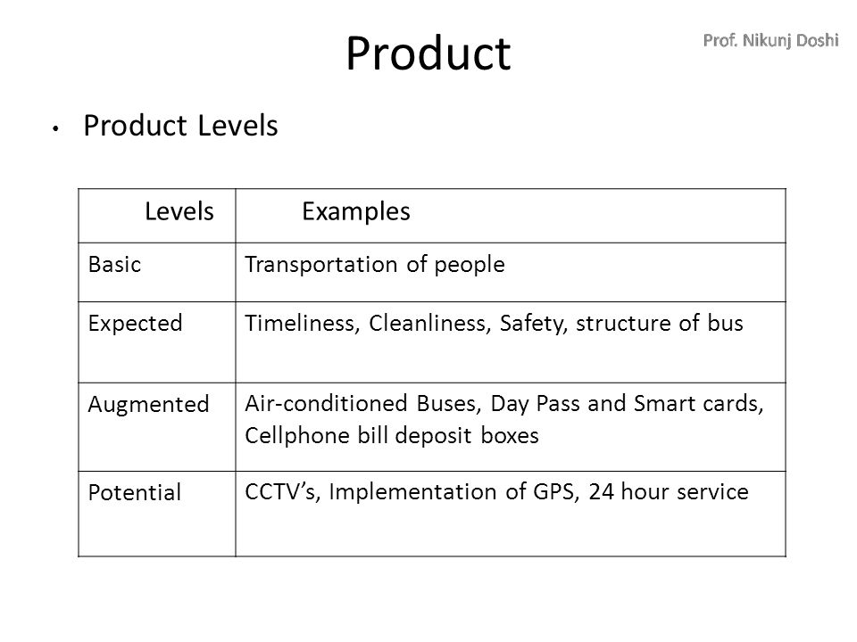 3 levels of products example