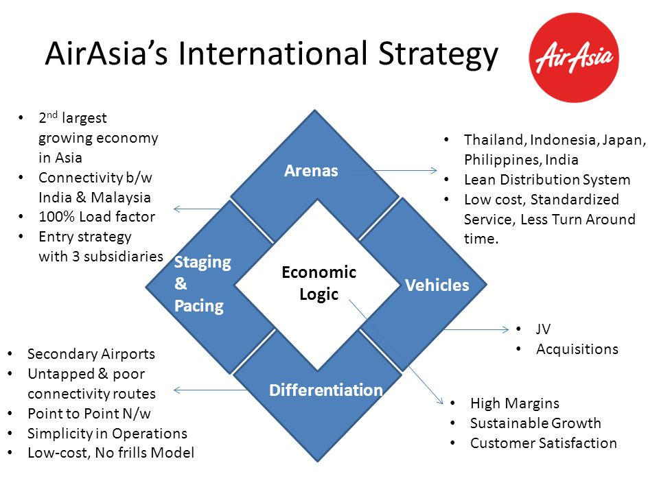 business strategy of airasia A statement from airasia at the time suggested that issues with the business were deeply rooted in the business model the low-cost airline strategy is new to the japanese market and airasia suggested that corporate business mentality was at least part of the problem.